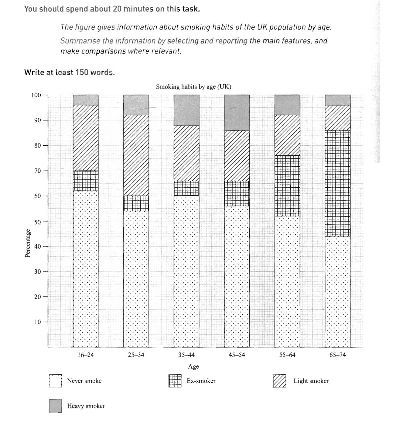 the figure gives information about smoking habit of the uk essay topics the figure gives information about smoking habit of the uk population by age summarize the information by selecting and reporting the main
