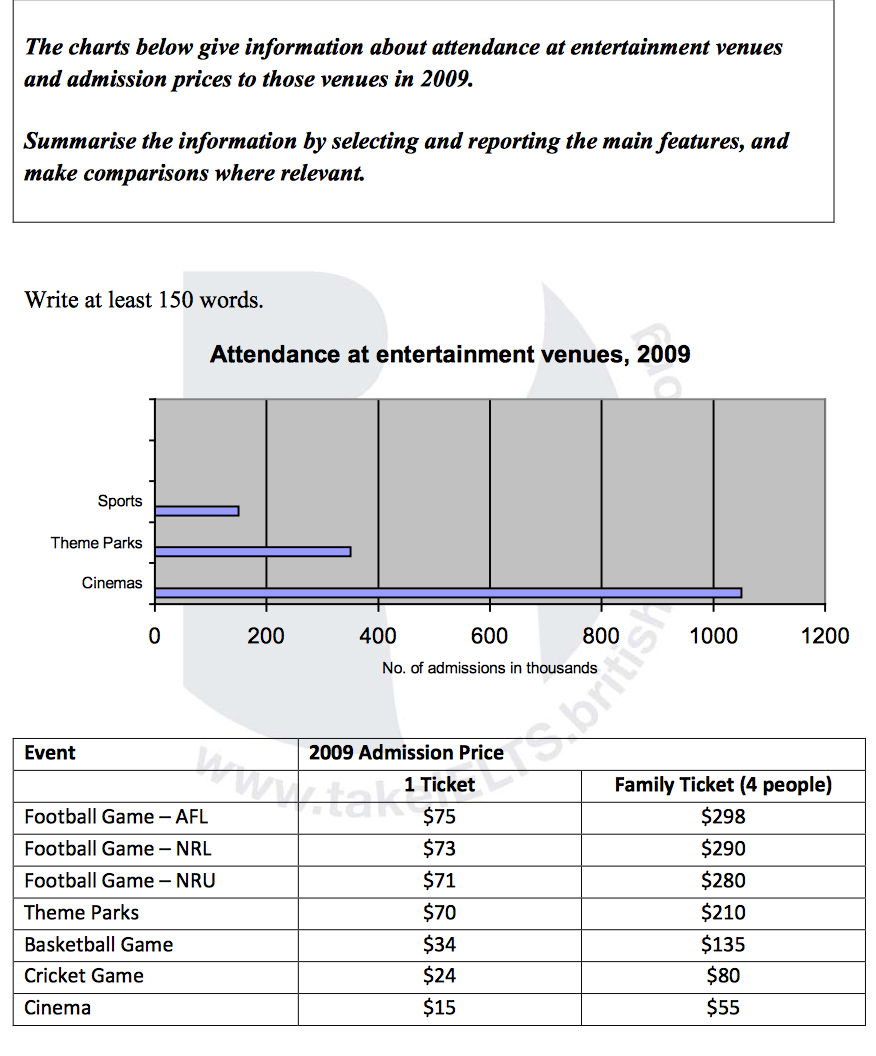 the charts below give information about attendance at essay topics the charts below give information about attendance at entertainment venues and admission prices to those venues in 2009