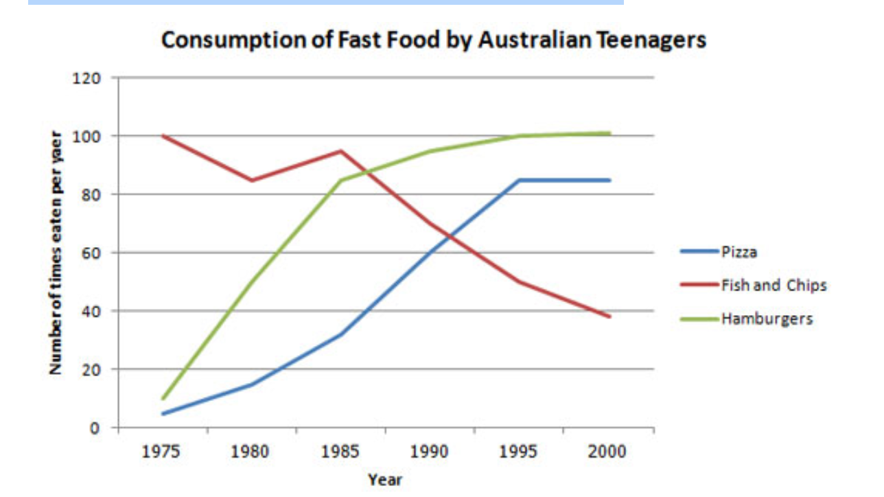 the line graph below shows changes in the amount and type of fast essay topics the line graph below shows changes in the amount and type of fast food consumed by n teenagers from 1975 to 2000