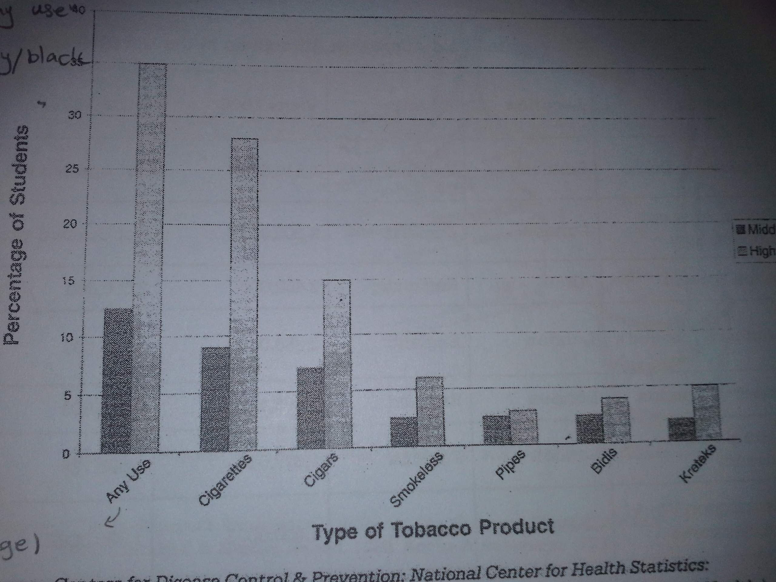 current tobacco use among middle and high school students essay topics current tobacco use among middle and high school students