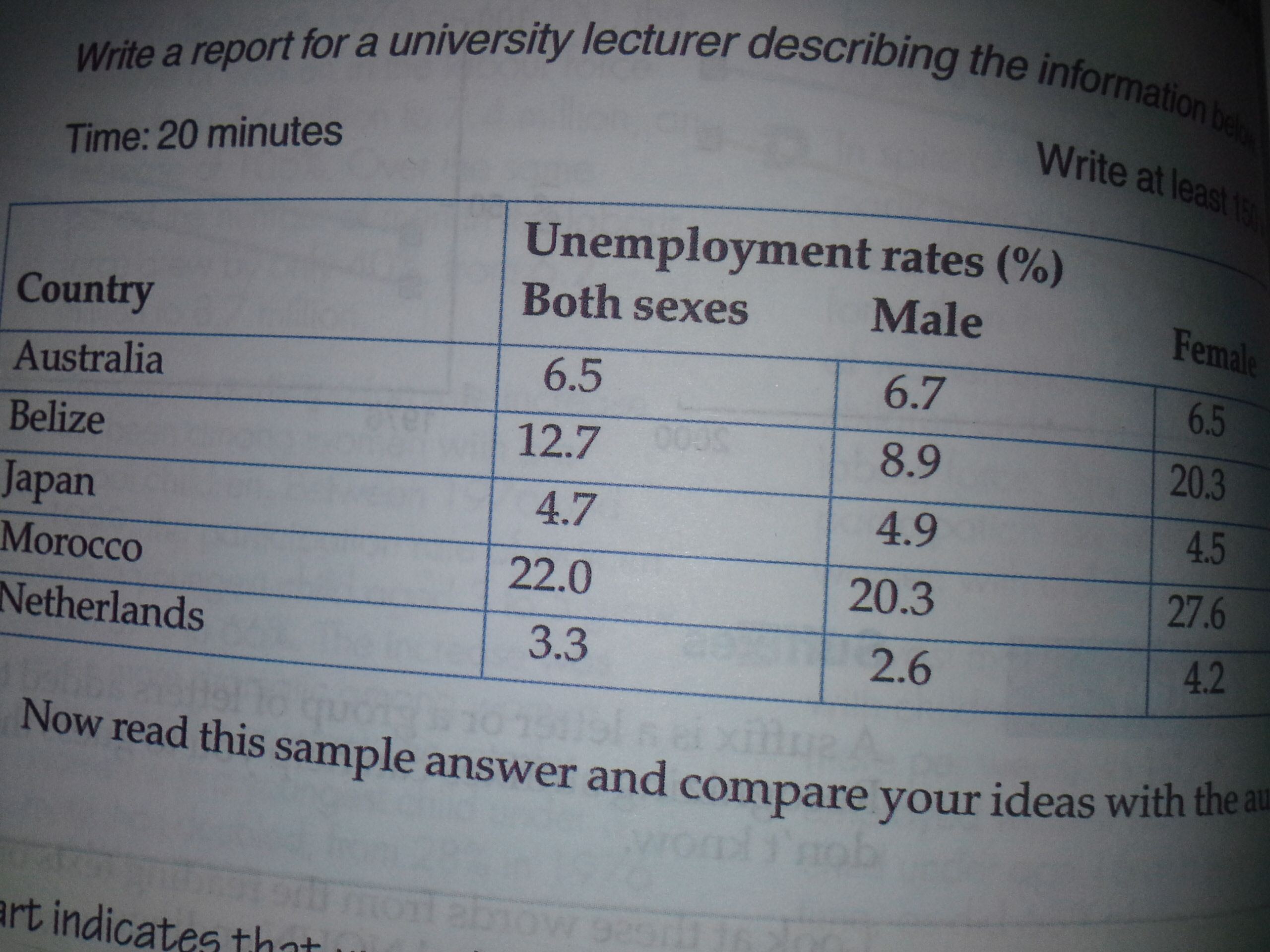 unemployment rate com essay topics unemployment rate