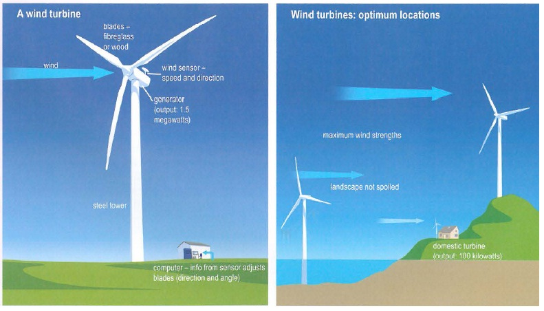 The Diagrams Below Show The Design For A Wind Turbine And
