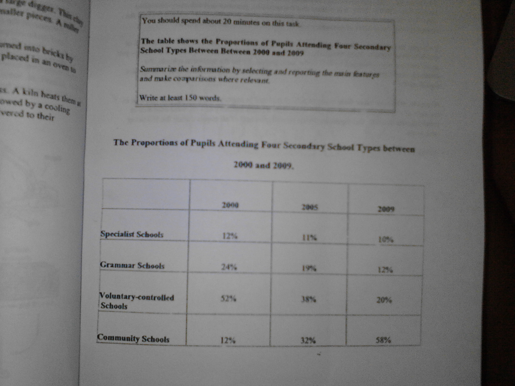 the table shows the proportions of pupils attending four secondary essay topics the table shows the proportions of pupils attending four secondary school types between 2000 and 2009