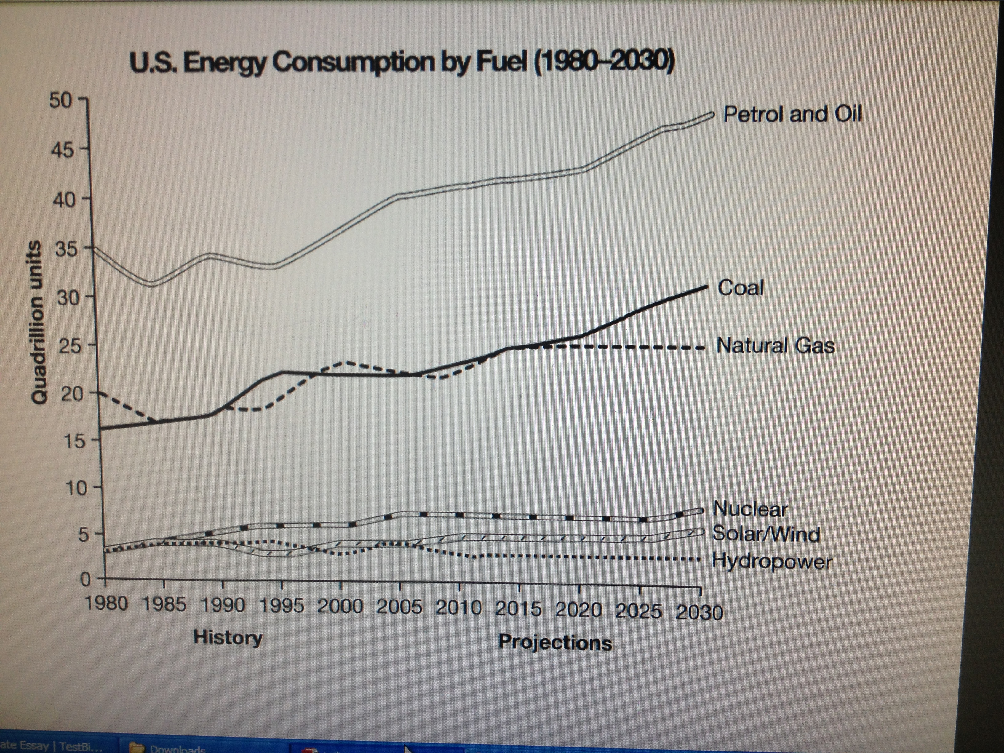 the graph below gives information from a report about essay topics the graph below gives information from a 2008 report about consumption of energy in the usa since 1980 projections until 2030