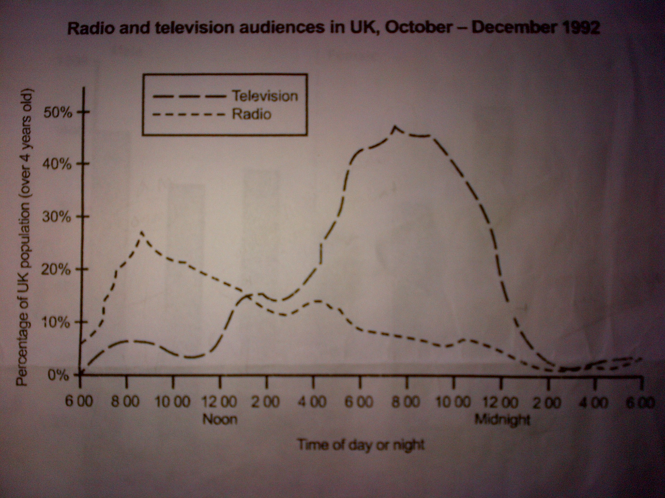 radio and television audiences in uk  essay topics radio and television audiences in uk 1992