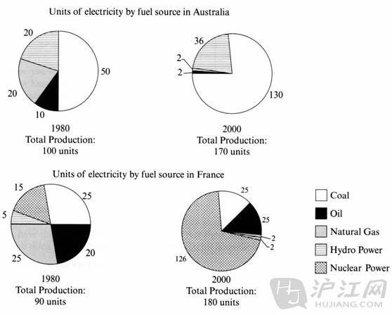 fossil fuels 2 essay Free essays from bartleby | decreasing fossil fuels over the past century america has continuously used its own fossil fuel resources and paid handsomely for.