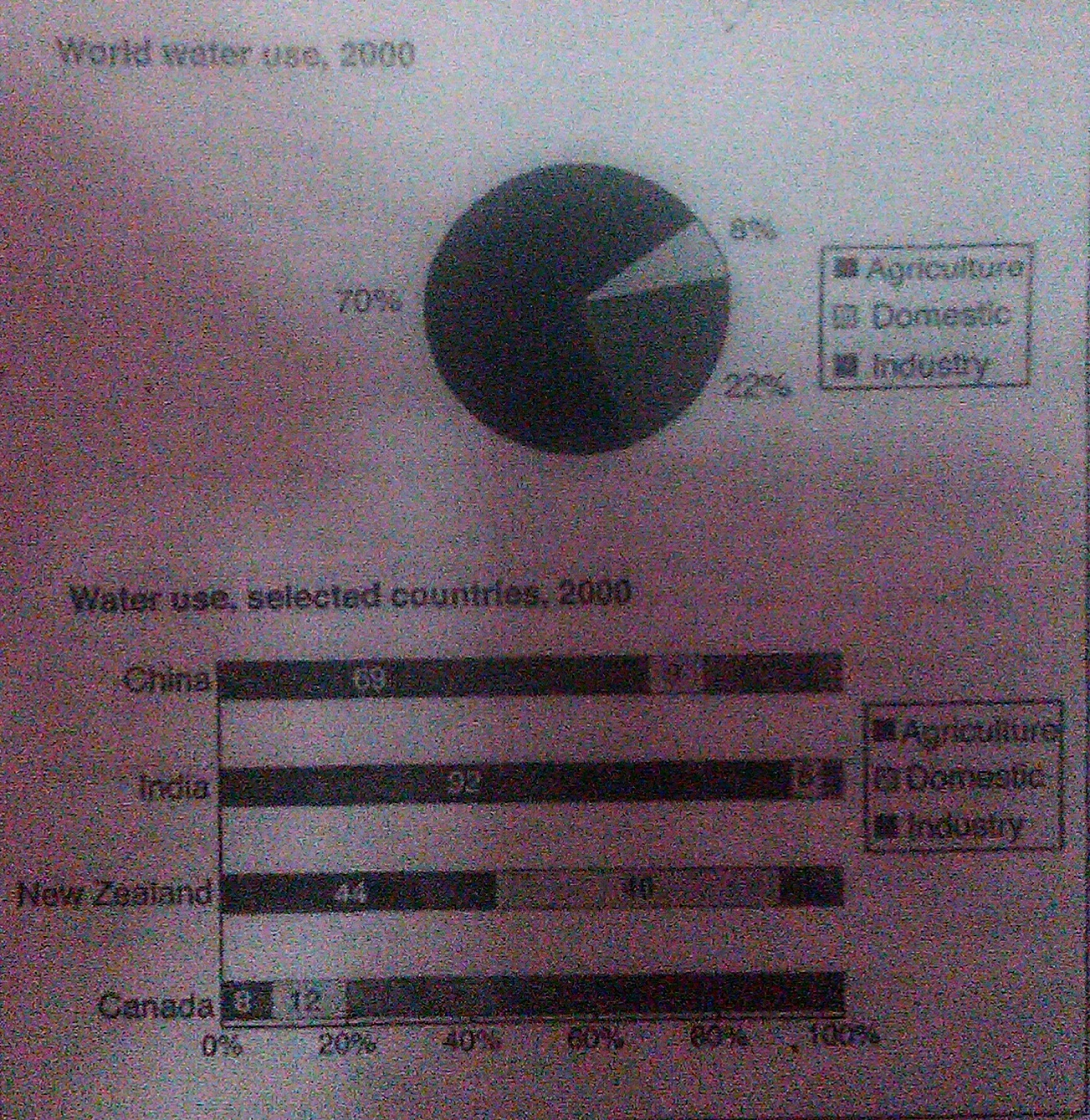 the charts below give information about the way in which water was essay topics the charts below give information about the way in which water was used in different countries in 2000