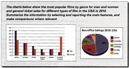 the charts below show the most popular films by genre for