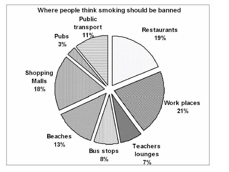Smoking should be banned in public places thesis