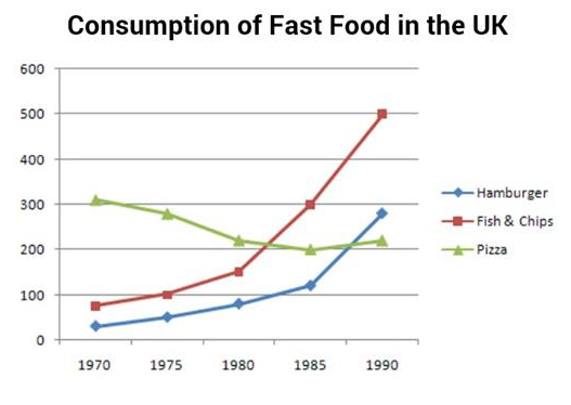 Photo essay comparison of food consumption