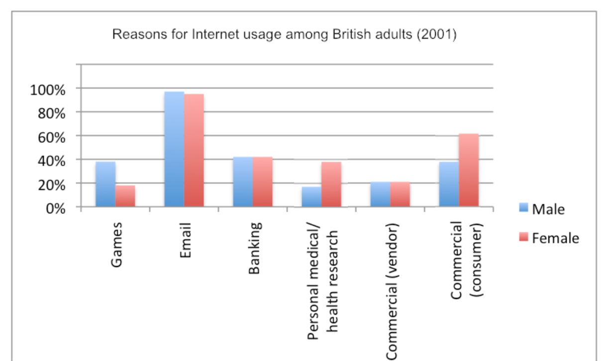 the bar chart below shows the reasons for internet usage among  essay topics the bar chart below shows the reasons for internet usage among british adults 2001