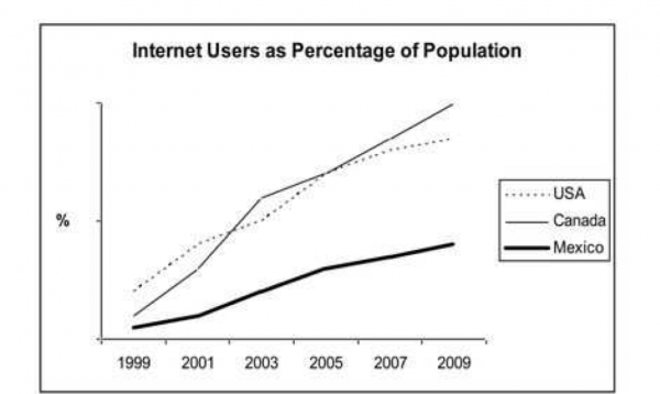 Internet Users As Percentage Of Population  Testbigcom Essay Topics Internet Users As Percentage Of Population