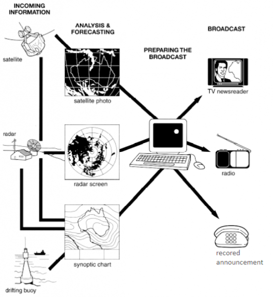 the diagram below shows how the australian bureau of meteorology collects up