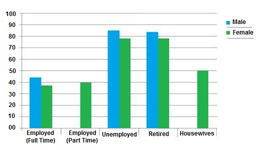 leisure time in a typical week in hour by sex and employment  essay topics leisure time in a typical week in hour by sex and employment status 1998 99