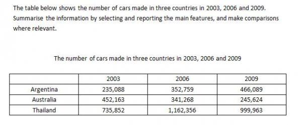 The Number Of Cars Made In Three Countries In 2003 2006 2009