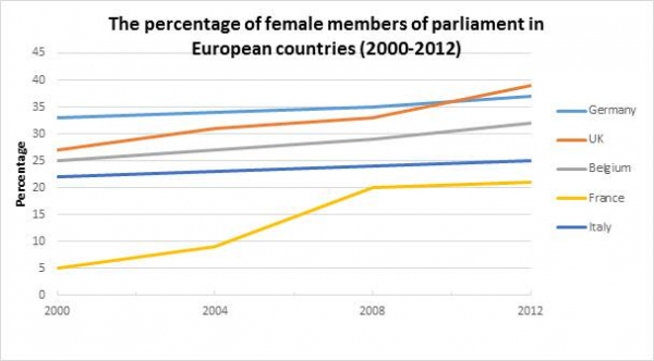 Paper Essay Essay Topics Writing Task  The Chart Below Shows The Percentage Of Female  Members Of Parliament In  European Countries From  To  The Importance Of English Essay also Term Paper Essay Writing Task  The Chart Below Shows The Percentage Of Female  English Short Essays