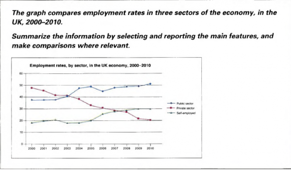 the graph compares employment rates in three sectors of the  essay topics the graph compares employment rates in three sectors of the economy in the uk 2000 2010 summarise the information by selecting and