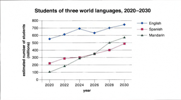 The Graph Below Shows Predictions About The Numbers Of People Who - Main languages in the world