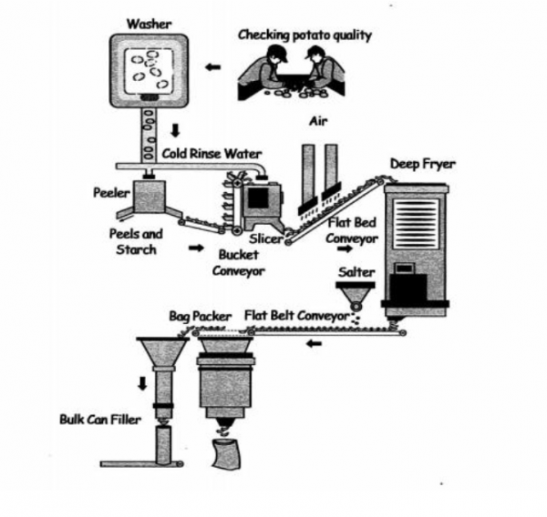 The Diagram Below Shows How Potato Chips Are Made Summarise The Information By Selecting And