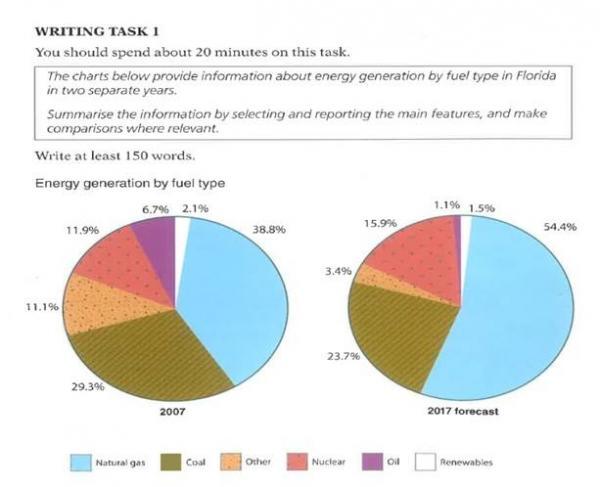 Ielts Writing Task 1 Pie Charts Testbig