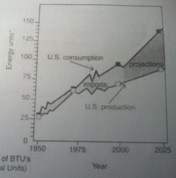 The graph below compares figures for the production and consumption