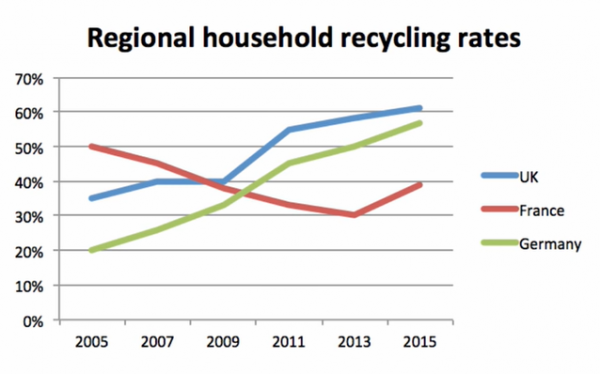 The line graph below shows the household recycling rates in