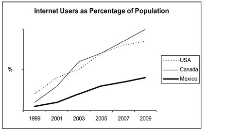 internet users as percentage of population com essay topics internet users as percentage of population