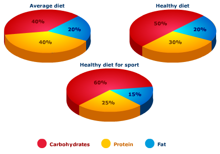 The Pie Charts Compare The Percentage Of Carbohydrates Protein And