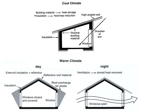 The Diagrams Below Show Some Principles Of House Design
