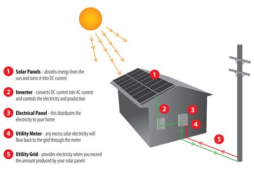 The Diagram Below Shows How Solar Panels Can Be Used To