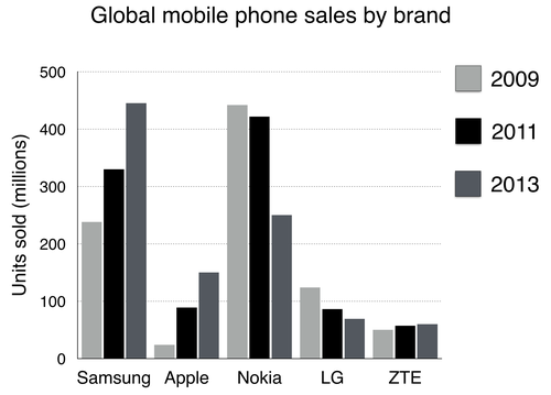 the chart below shows global s of the top five mobile phone  essay topics the chart below shows global s of the top five mobile phone brands between 2009 and 2013