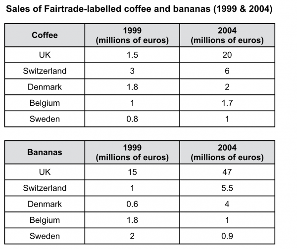 essays on fair trade coffee Open document below is an essay on why fair trade is a bad deal from anti essays, your source for research papers, essays, and term paper examples.