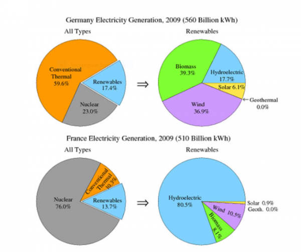 The Pie Chart Show The Electricity Generated In Germany And France
