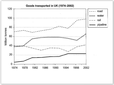 the graph below shows the quantities of goods transported in the  essay topics the graph below shows the quantities of goods transported in the uk between 1974 and 2002 by four different modes of transport