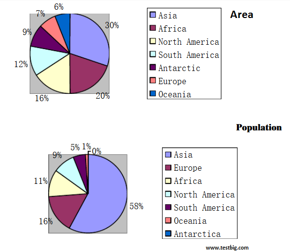 Essay Topics: The Two Pie Charts Show The Proportion Of Population And Area  In Seven Continents In Percentage Terms.