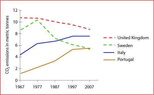 the graph below shows average carbon dioxide co emissions per  average carbon dioxide 0 png
