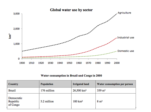 The Graph And Table Below Give Information About Water Use