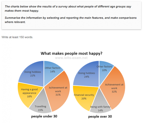 The charts below show the results of a survey about what ...