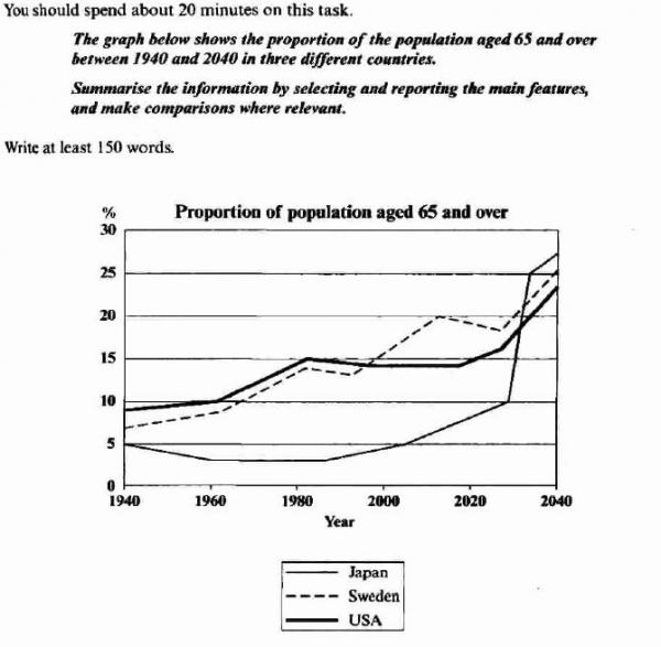 the graph below shows the proportion of the population aged and  essay topics the graph below shows the proportion of the population aged 65 and over between 1940 and 2040 in three different countries