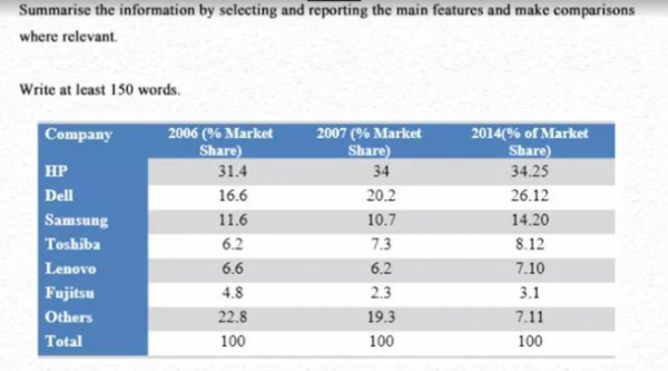 The table below shows the worldwide market share of the
