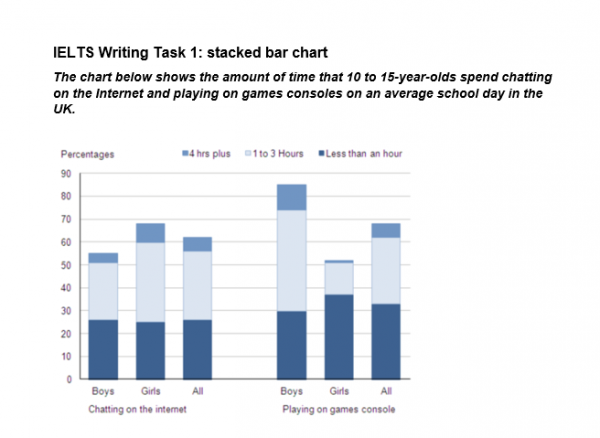 the chart below shows the amount of time that to year olds  essay topics the chart below shows the amount of time that 10 to 15 year olds spend chatting on the internet and playing on games consoles on an average
