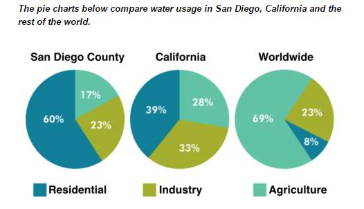 The Pie Charts Below Compare Water Usage In San Diego California