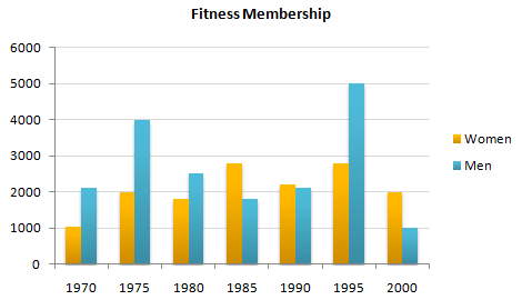 Male And Female Fitness Membership Between 1970 And 2000