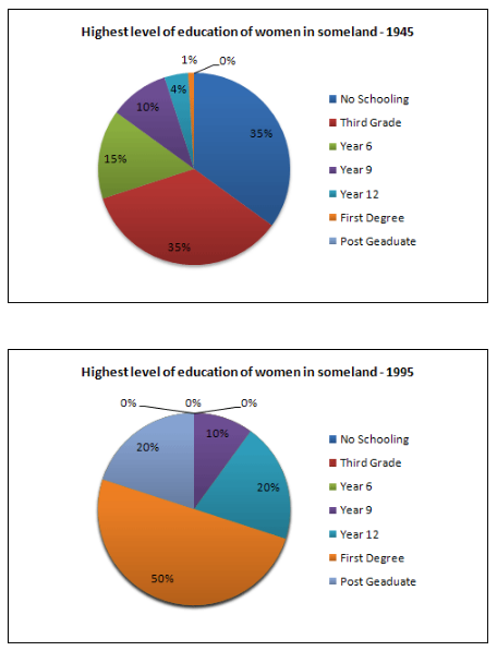 Political Science Essay Essay Topics The Pie Charts Below Show Information On The Highest Level Of  Education Of Women In Someland In  And  Sample Essay Paper also Essay Learning English The Pie Charts Below Show Information On The Highest Level Of  What Is Thesis Statement In Essay