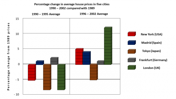 The Chart Below Shows Information About Changes In Average