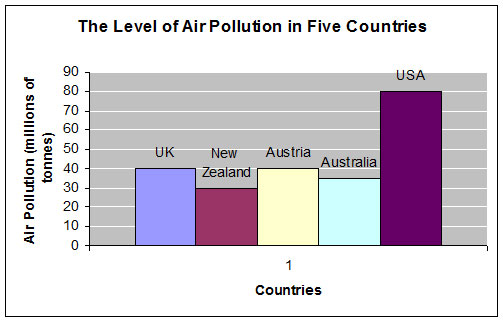 short essay on pollution in developed countries On this page you can find a free sample of essay paper on air pollution in thailand  the short overview of special technologies that can reduce the amount of  while developed countries can use these emission.
