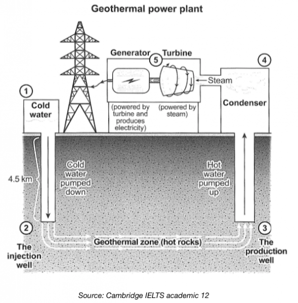 The Diagram Below Shows How Geothermal Energy Is Used To Produce
