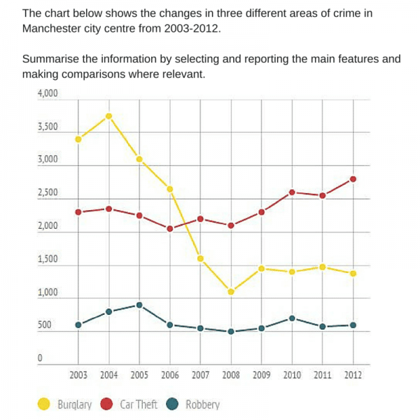 The Problem Of Crime And Crime