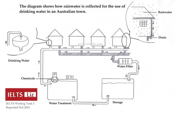 The diagram shows rainwater is collected for the use of drinking