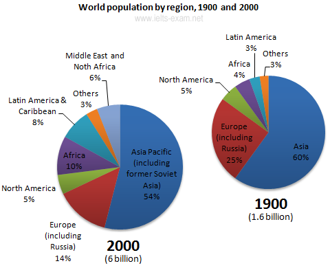 The Pie Charts Below Give Information About World Population In 1900